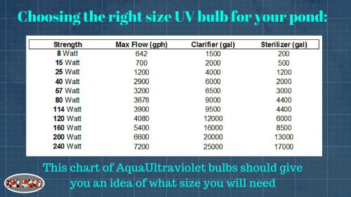 Biểu đồ kích thước bóng đèn UV